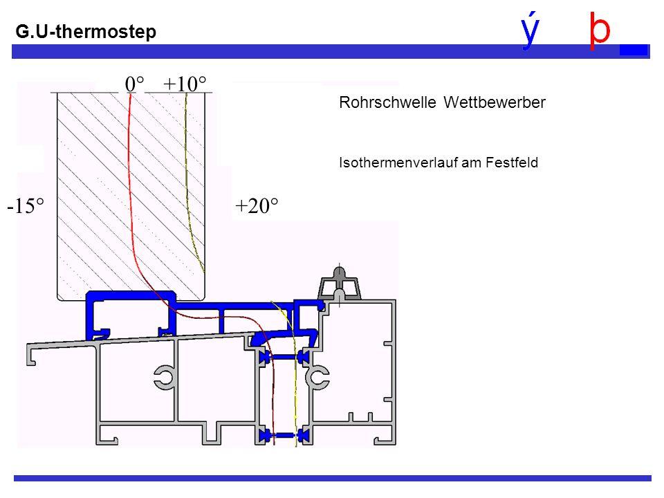 G.U-thermostep -15°+20° 0°+10° Rohrschwelle Wettbewerber Isothermenverlauf am Festfeld
