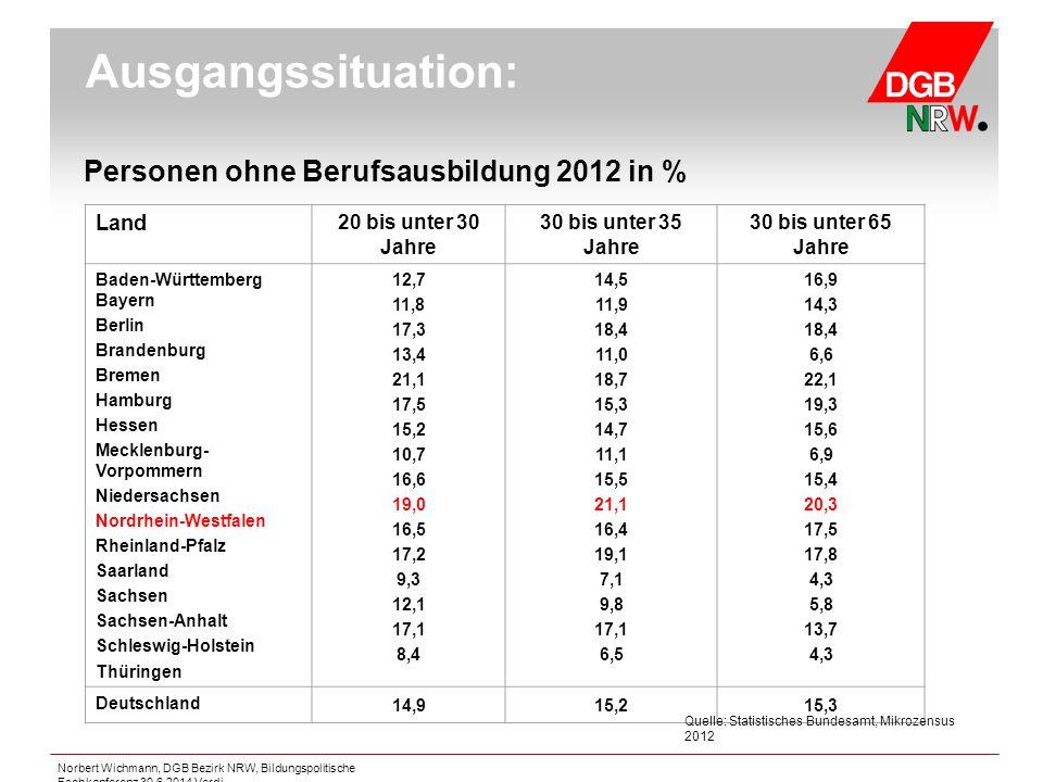 Ausgangssituation: Personen ohne Berufsausbildung 2012 in % Land 20 bis unter 30 Jahre 30 bis unter 35 Jahre 30 bis unter 65 Jahre Baden-Württemberg B
