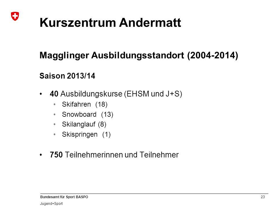 23 Bundesamt für Sport BASPO Jugend+Sport Kurszentrum Andermatt Magglinger Ausbildungsstandort (2004-2014) Saison 2013/14 40 Ausbildungskurse (EHSM un