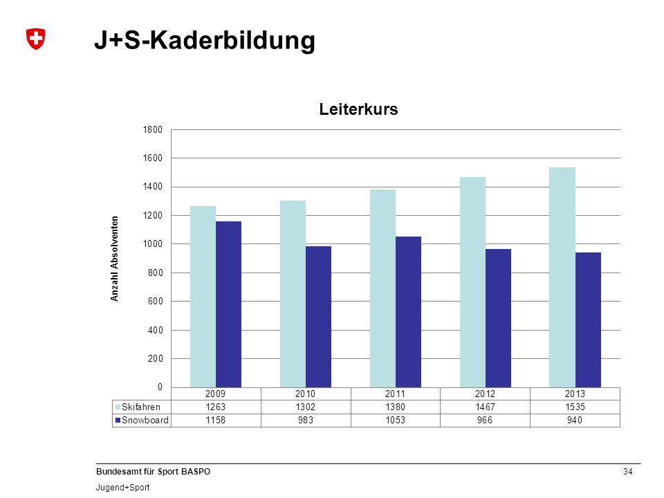 34 Bundesamt für Sport BASPO Jugend+Sport J+S-Kaderbildung