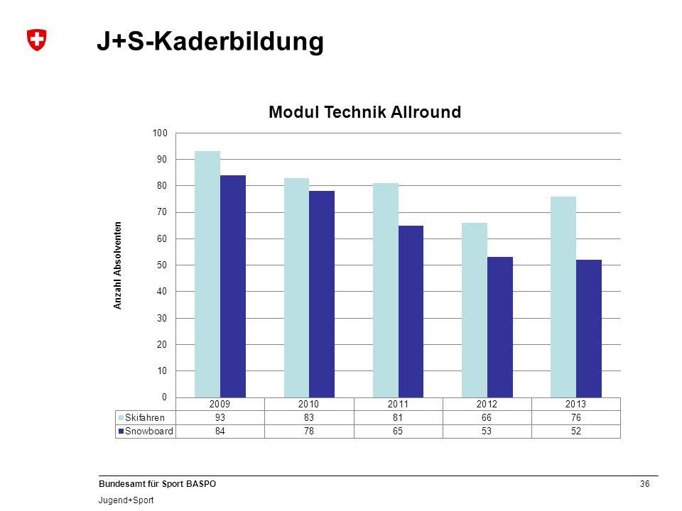 36 Bundesamt für Sport BASPO Jugend+Sport J+S-Kaderbildung