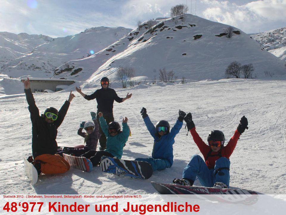 41 Bundesamt für Sport BASPO Jugend+Sport Statistik 2013 - (Skifahren, Snowboard, Skilanglauf) - Kinder- und Jugendsport (ohne NG7) 48'977 Kinder und