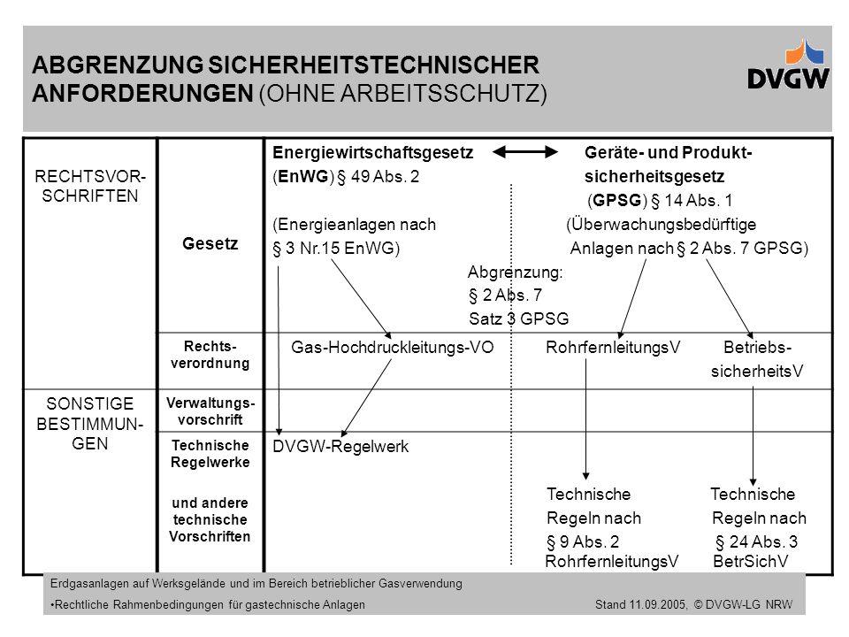 Stand 11.09.2005 ABGRENZUNG SICHERHEITSTECHNISCHER ANFORDERUNGEN (OHNE ARBEITSSCHUTZ) RECHTSVOR- SCHRIFTEN Gesetz Energiewirtschaftsgesetz Geräte- und Produkt- (EnWG) § 49 Abs.