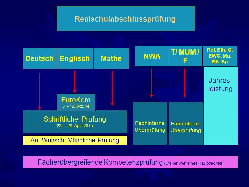 Realschulabschlussprüfung T/ MUM / F Auf Wunsch: Mündliche Prüfung Rel, Eth, G, EWG, Mu, BK, Sp Jahres- leistung Deutsch Schriftliche Prüfung 22.