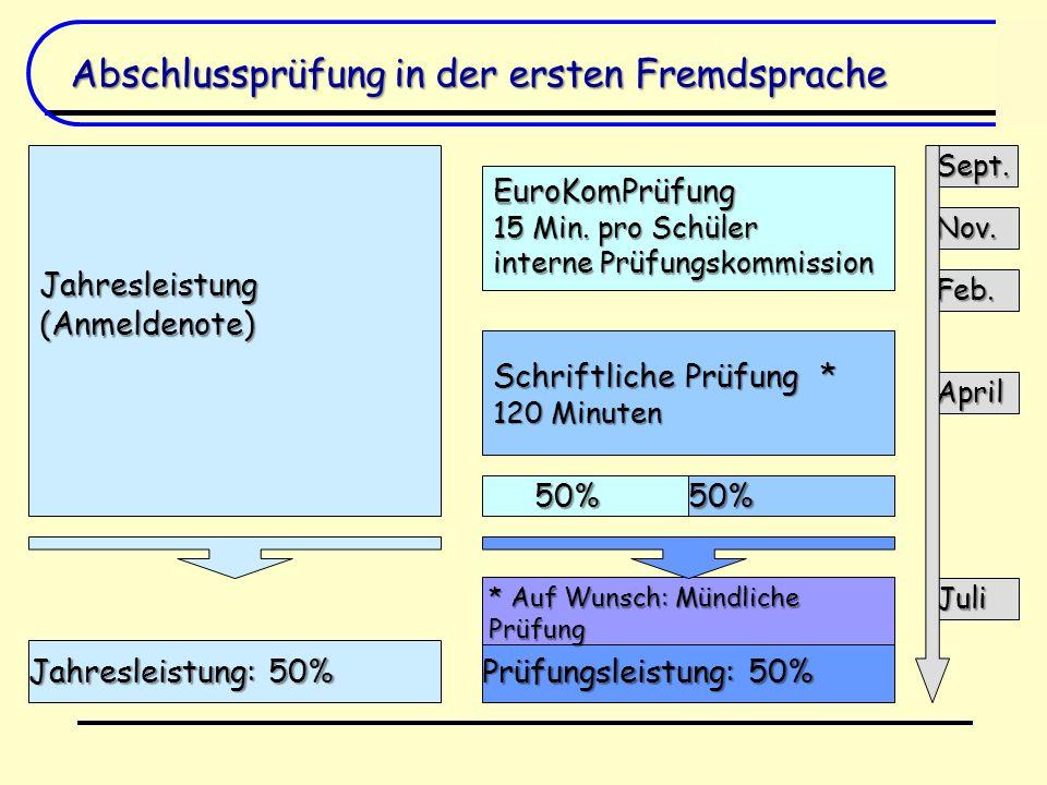 Abschlussprüfung in der ersten Fremdsprache Jahresleistung: 50% Prüfungsleistung: 50% * Auf Wunsch: Mündliche Prüfung 50%50% EuroKomPrüfung 15 Min. pr
