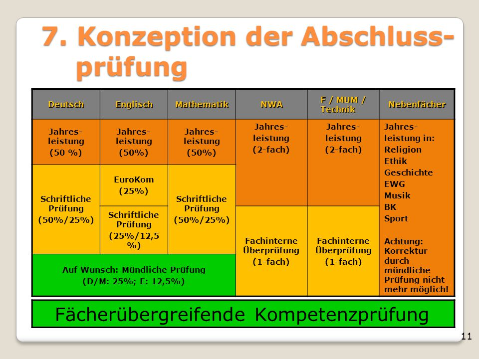 11 7. Konzeption der Abschluss- prüfung Fächerübergreifende Kompetenzprüfung DeutschEnglischMathematikNWA F / MUM / Technik Nebenfächer Jahres- leistu