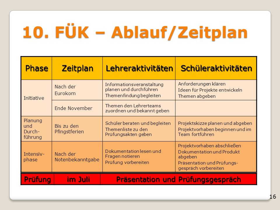 16 10. FÜK – Ablauf/Zeitplan PhaseZeitplanLehreraktivitätenSchüleraktivitäten Initiative Nach der Eurokom Informationsveranstaltung planen und durchfü