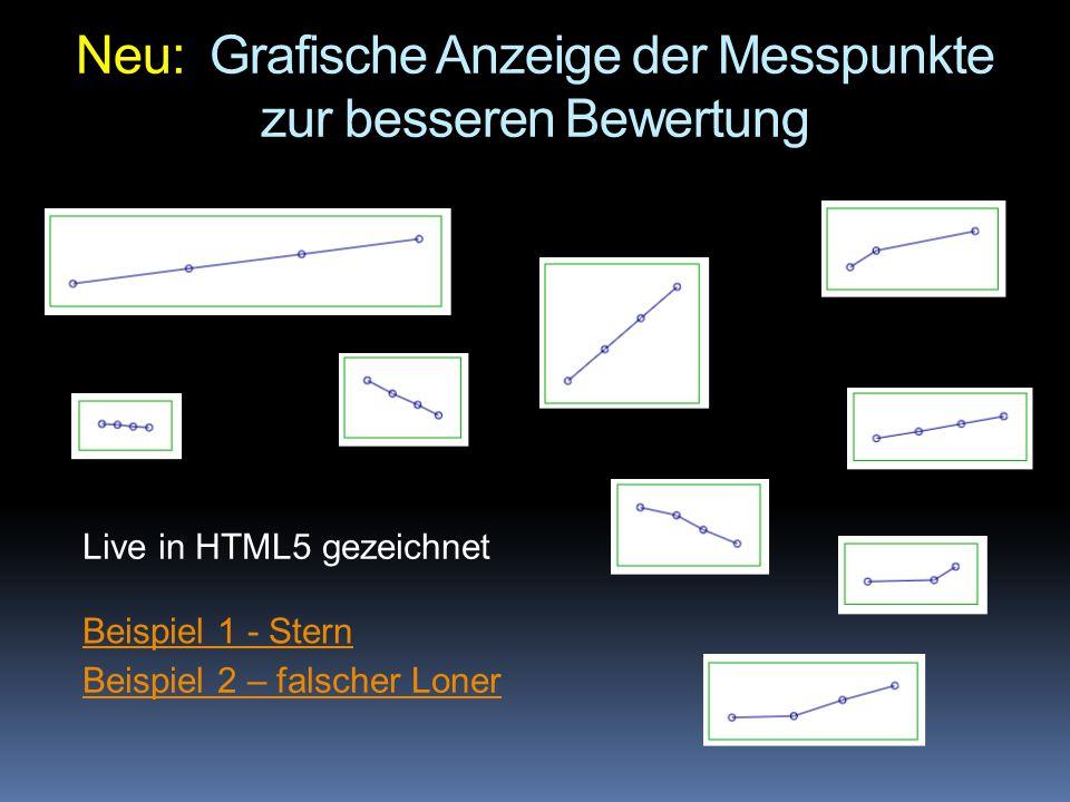 Neu: Grafische Anzeige der Messpunkte zur besseren Bewertung Beispiel 1 - Stern Beispiel 2 – falscher Loner Live in HTML5 gezeichnet