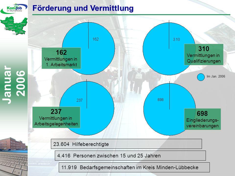Januar 2006 Förderung und Vermittlung 23.604 Hilfeberechtigte 4.416 Personen zwischen 15 und 25 Jahren 11.919 Bedarfsgemeinschaften im Kreis Minden-Lübbecke Im Jan.