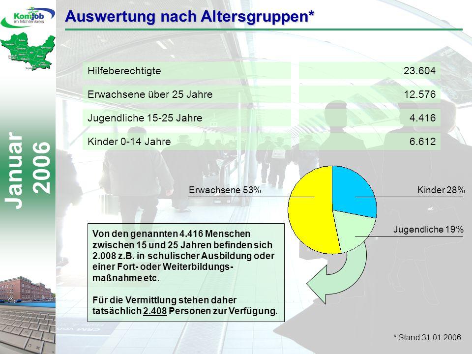 Januar 2006 Hilfeberechtigte23.604 Kinder 0-14 Jahre6.612 Jugendliche 15-25 Jahre4.416 Erwachsene über 25 Jahre12.576 Auswertung nach Altersgruppen* Von den genannten 4.416 Menschen zwischen 15 und 25 Jahren befinden sich 2.008 z.B.
