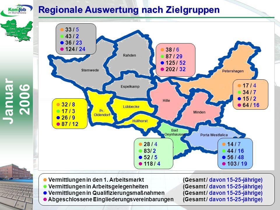 Januar 2006 Stemwede Rahden Espelkamp 33 / 5 43 / 2 36 / 23 124 / 24 28 / 4 83/ 2 52 / 5 118 / 4 32 / 8 17 / 3 26 / 9 87 / 12 14 / 7 44 / 16 56 / 48 103 / 19 Vermittlungen in den 1.