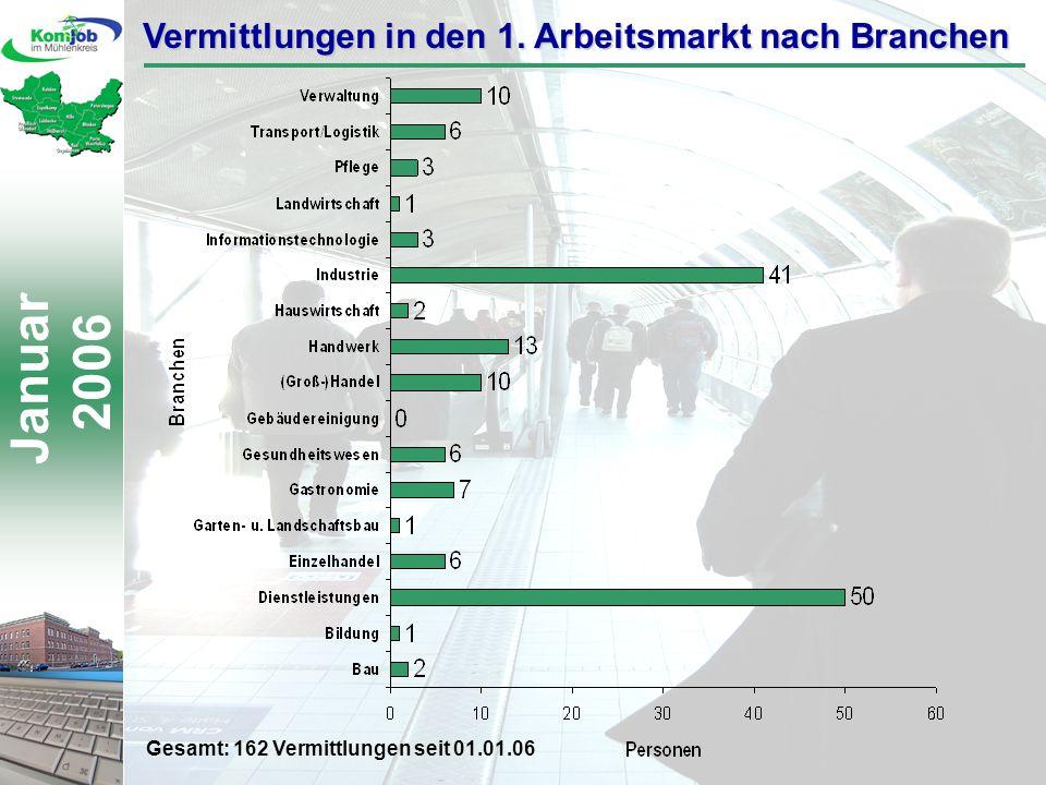 Januar 2006 Vermittlungen in den 1. Arbeitsmarkt nach Branchen Gesamt: 162 Vermittlungen seit 01.01.06