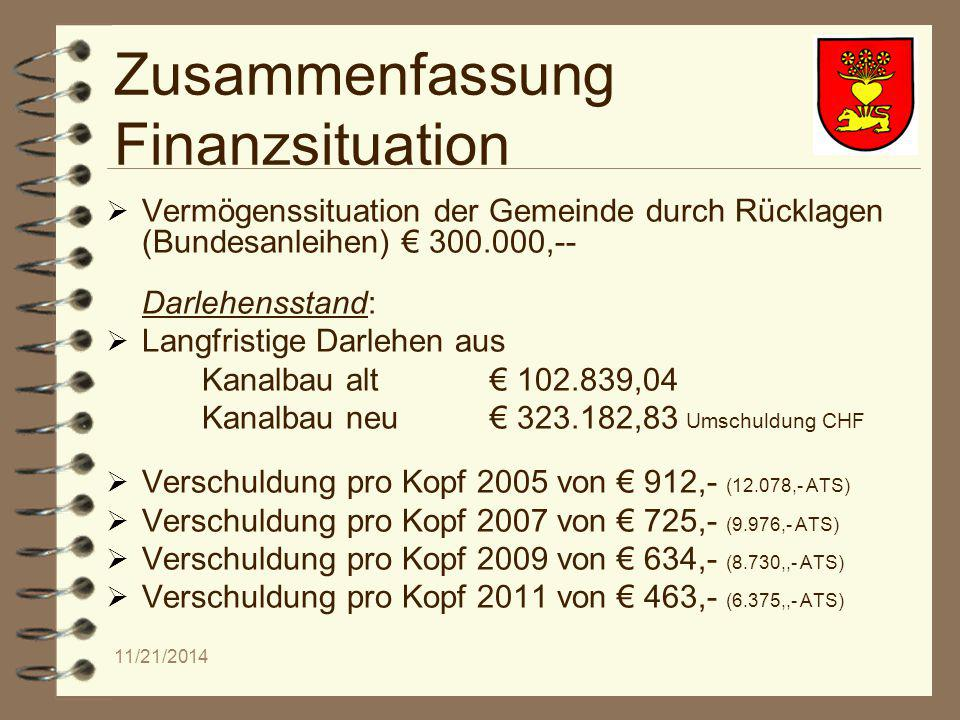 11/21/2014 Zusammenfassung Finanzsituation  Vermögenssituation der Gemeinde durch Rücklagen (Bundesanleihen) € 300.000,-- Darlehensstand:  Langfristige Darlehen aus Kanalbau alt€ 102.839,04 Kanalbau neu€ 323.182,83 Umschuldung CHF  Verschuldung pro Kopf 2005 von € 912,- (12.078,- ATS)  Verschuldung pro Kopf 2007 von € 725,- (9.976,- ATS)  Verschuldung pro Kopf 2009 von € 634,- (8.730,,- ATS)  Verschuldung pro Kopf 2011 von € 463,- (6.375,,- ATS)