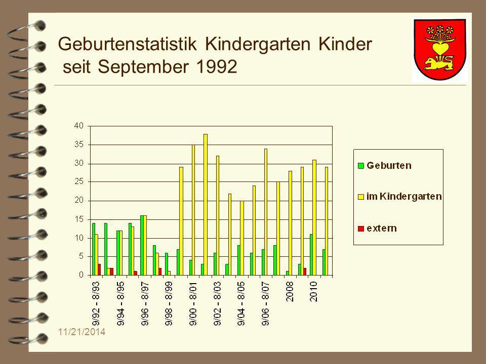 11/21/2014 Geburtenstatistik Kindergarten Kinder seit September 1992