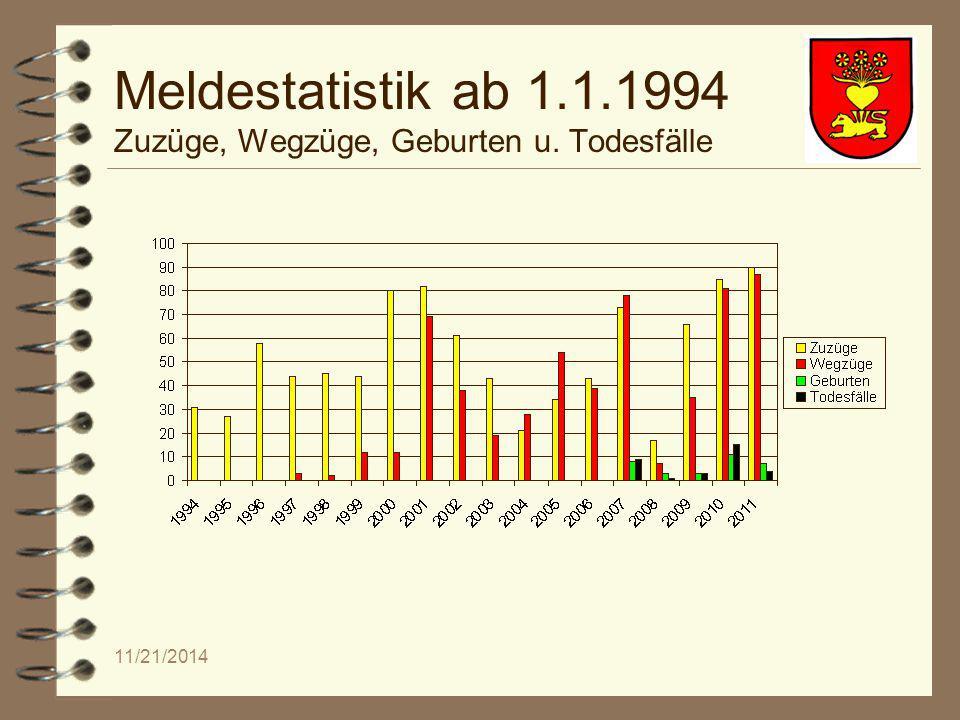 11/21/2014 Meldestatistik ab 1.1.1994 Zuzüge, Wegzüge, Geburten u. Todesfälle