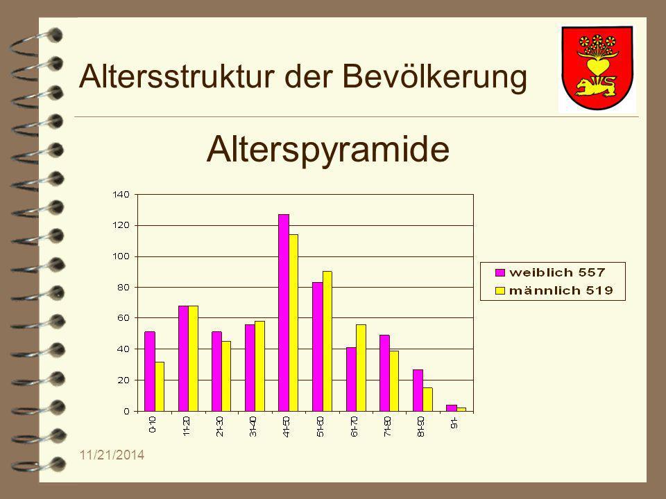 11/21/2014 Altersstruktur der Bevölkerung Alterspyramide