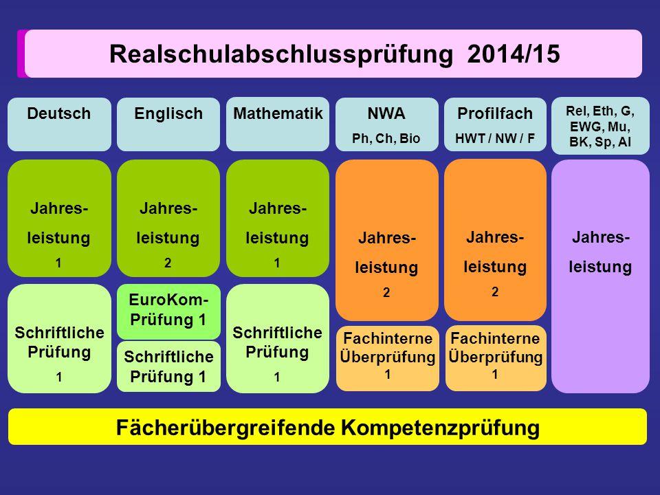 Mathematik DeutschEnglisch Jahres- leistung 1 Jahres- leistung 1 Schriftliche Prüfung 1 Schriftliche Prüfung 1 Schriftliche Prüfung 1 EuroKom- Prüfung