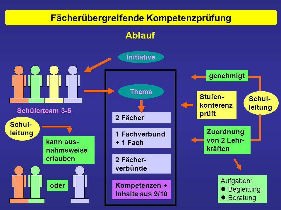 Fächerübergreifende Kompetenzprüfung Ablauf Initiative Thema 2 Fächer 1 Fachverbund + 1 Fach 2 Fächer- verbünde Kompetenzen + Inhalte aus 9/10 genehmi
