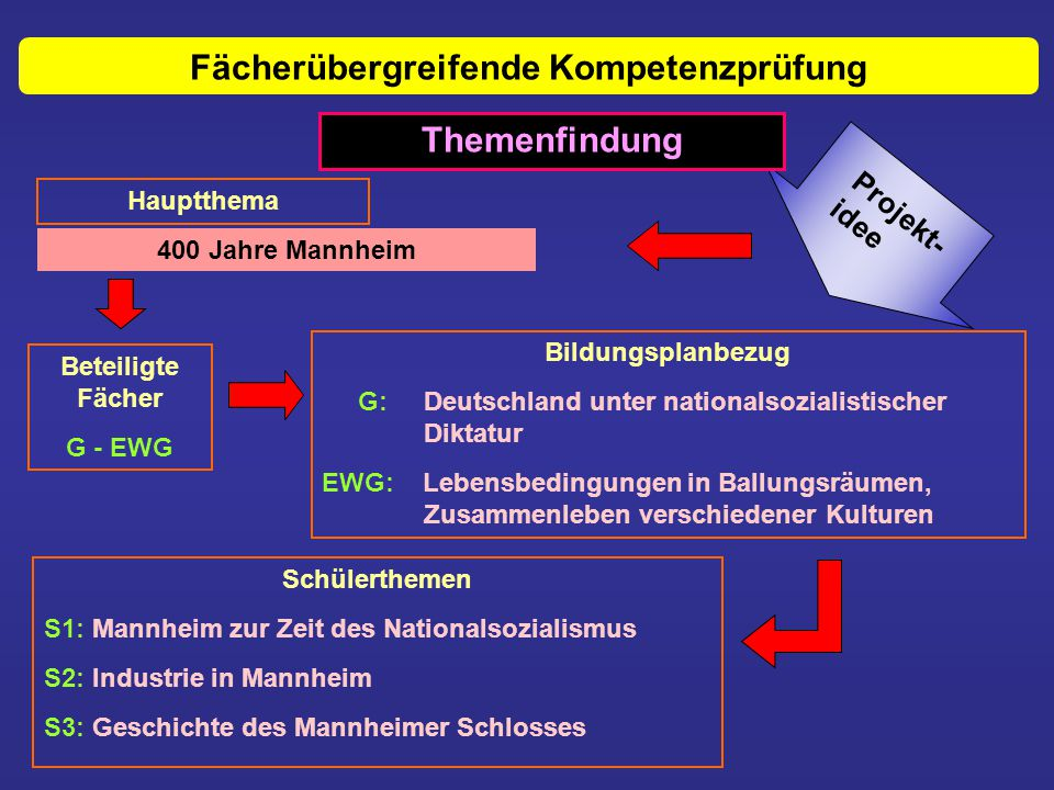 Fächerübergreifende Kompetenzprüfung Bildungsplanbezug G: Deutschland unter nationalsozialistischer Diktatur EWG: Lebensbedingungen in Ballungsräumen,