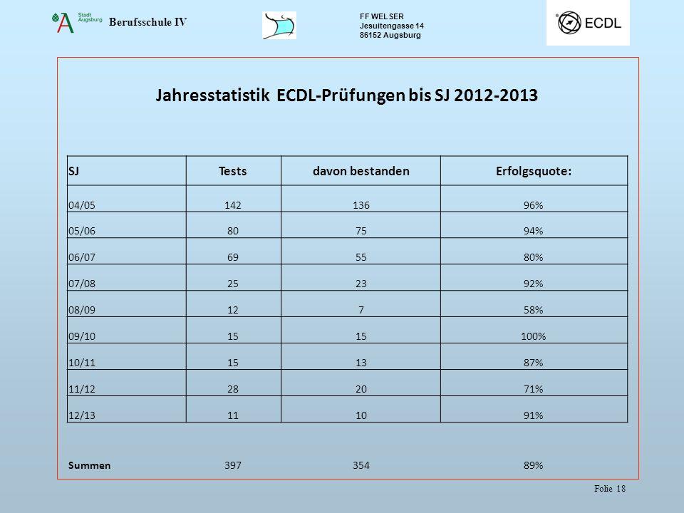 Berufsschule IV FF WELSER Jesuitengasse 14 86152 Augsburg Folie 18 Jahresstatistik ECDL-Prüfungen bis SJ 2012-2013 SJTestsdavon bestandenErfolgsquote: 04/0514213696% 05/06807594% 06/07695580% 07/08252392% 08/0912758% 09/1015 100% 10/11151387% 11/12282071% 12/13111091% Summen39735489%