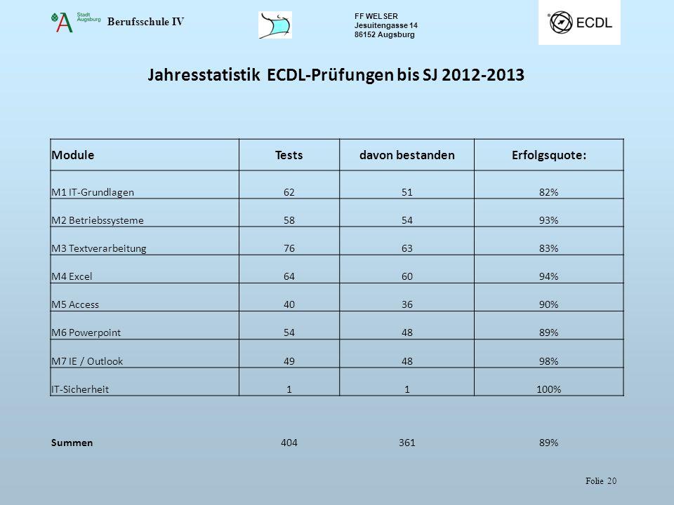 Berufsschule IV FF WELSER Jesuitengasse 14 86152 Augsburg Folie 20 Jahresstatistik ECDL-Prüfungen bis SJ 2012-2013 ModuleTestsdavon bestandenErfolgsquote: M1 IT-Grundlagen625182% M2 Betriebssysteme585493% M3 Textverarbeitung766383% M4 Excel646094% M5 Access403690% M6 Powerpoint544889% M7 IE / Outlook494898% IT-Sicherheit11100% Summen40436189%