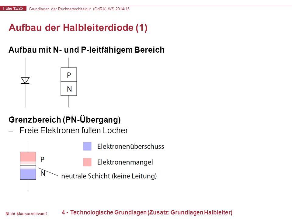Grundlagen der Rechnerarchitektur (GdRA) WS 2014/15 Folie 15/25 Nicht klausurrelevant! Aufbau der Halbleiterdiode (1) Aufbau mit N- und P-leitfähigem