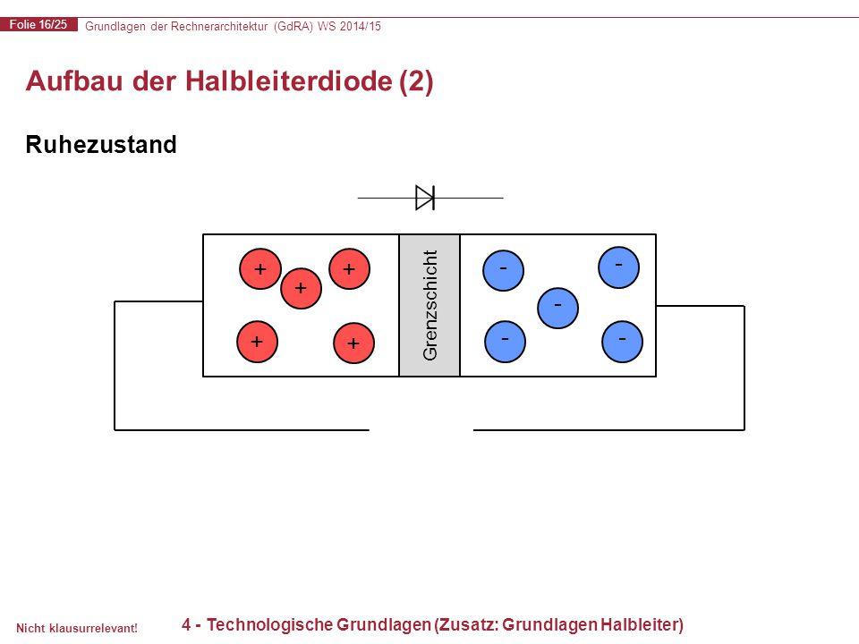 Grundlagen der Rechnerarchitektur (GdRA) WS 2014/15 Folie 16/25 Nicht klausurrelevant! Aufbau der Halbleiterdiode (2) - + + + + + - - - - Grenzschicht