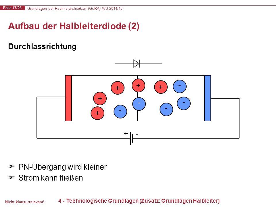 Grundlagen der Rechnerarchitektur (GdRA) WS 2014/15 Folie 17/25 Nicht klausurrelevant! Aufbau der Halbleiterdiode (2) - + + + + + - - - - +- Durchlass