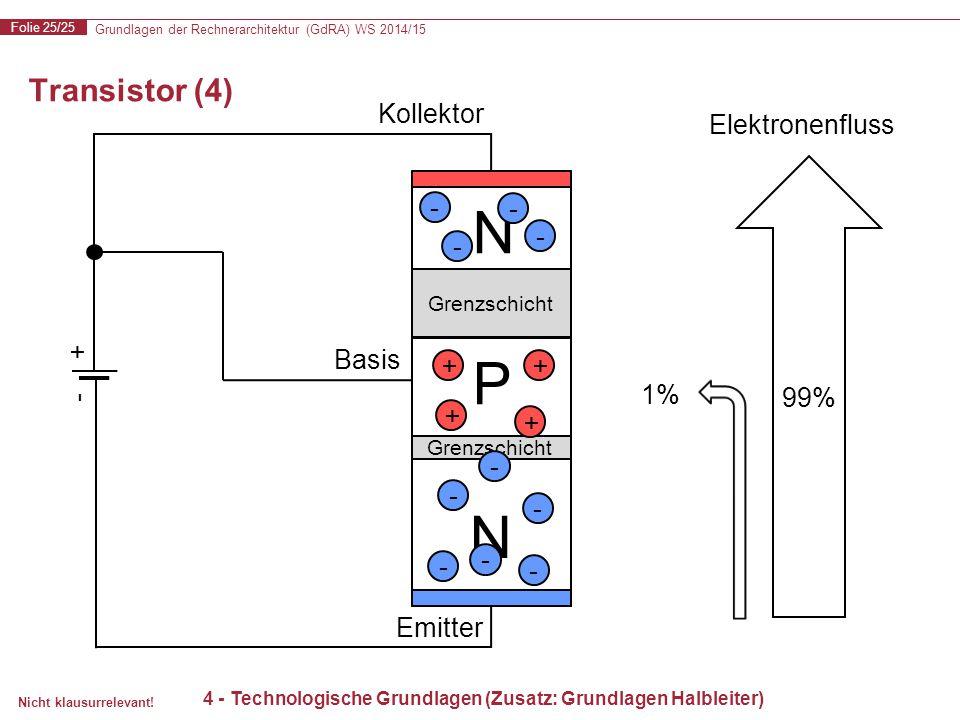 Grundlagen der Rechnerarchitektur (GdRA) WS 2014/15 Folie 25/25 Nicht klausurrelevant! N P N Transistor (4) 4 - Technologische Grundlagen (Zusatz: Gru