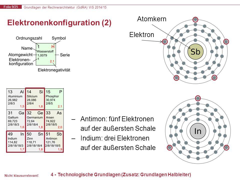 Grundlagen der Rechnerarchitektur (GdRA) WS 2014/15 Folie 9/25 Nicht klausurrelevant! Elektronenkonfiguration (2) 4 - Technologische Grundlagen (Zusat