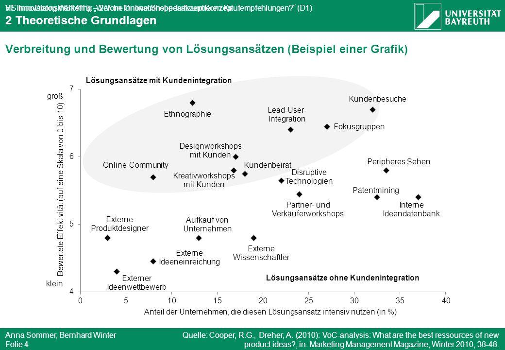 """HS InnoDialog WS14/15: """"Welche Online-Shopper akzeptieren Kaufempfehlungen?"""" (D1) Anna Sommer, Bernhard Winter Folie 4 VL Innovationsmarketing – 2 Vom"""