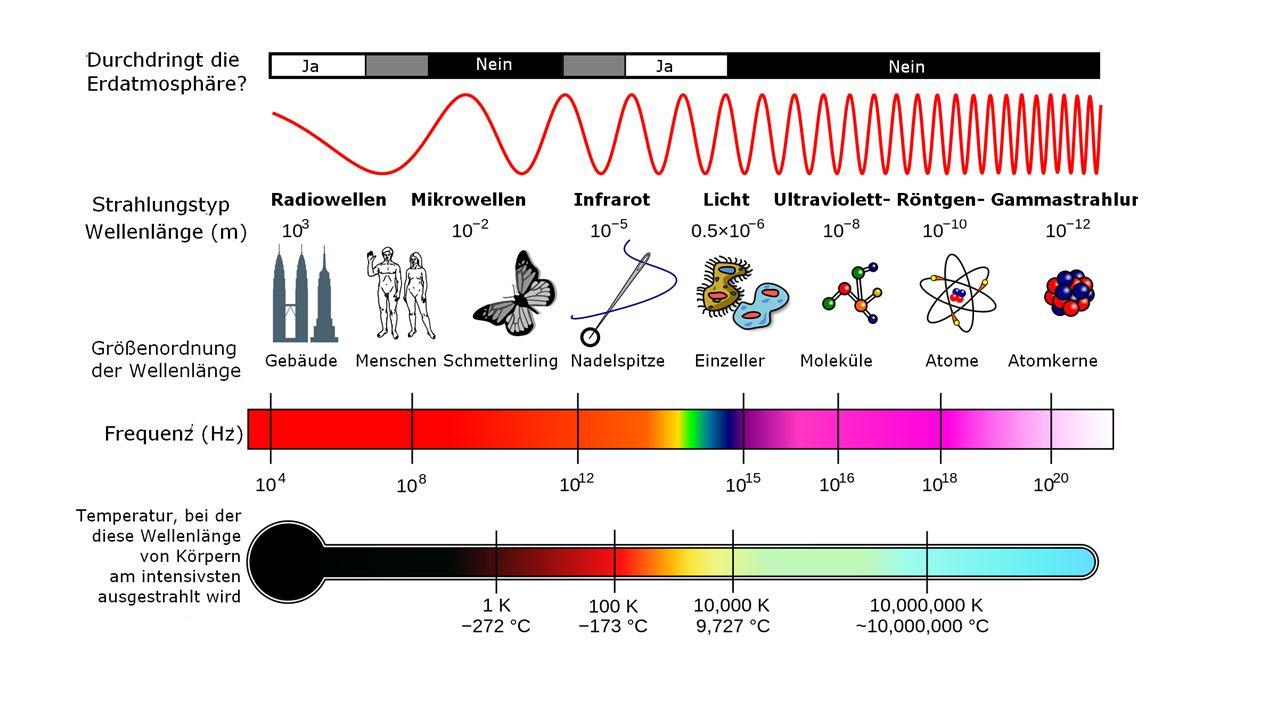 Strahlung: Der Stoff aus dem die Träume der Astronomen sind Strahlung => Fläche, Temperatur, Teilchenzahl,Energie Heizung  Kühlung (Gas, Plasma) Beschleunigung  Kühlung (Teilchen) Explosion  Expansion (Sterne) Kollaps  Druck (Sternleichen) Rotation  Gravitation (Scheiben)