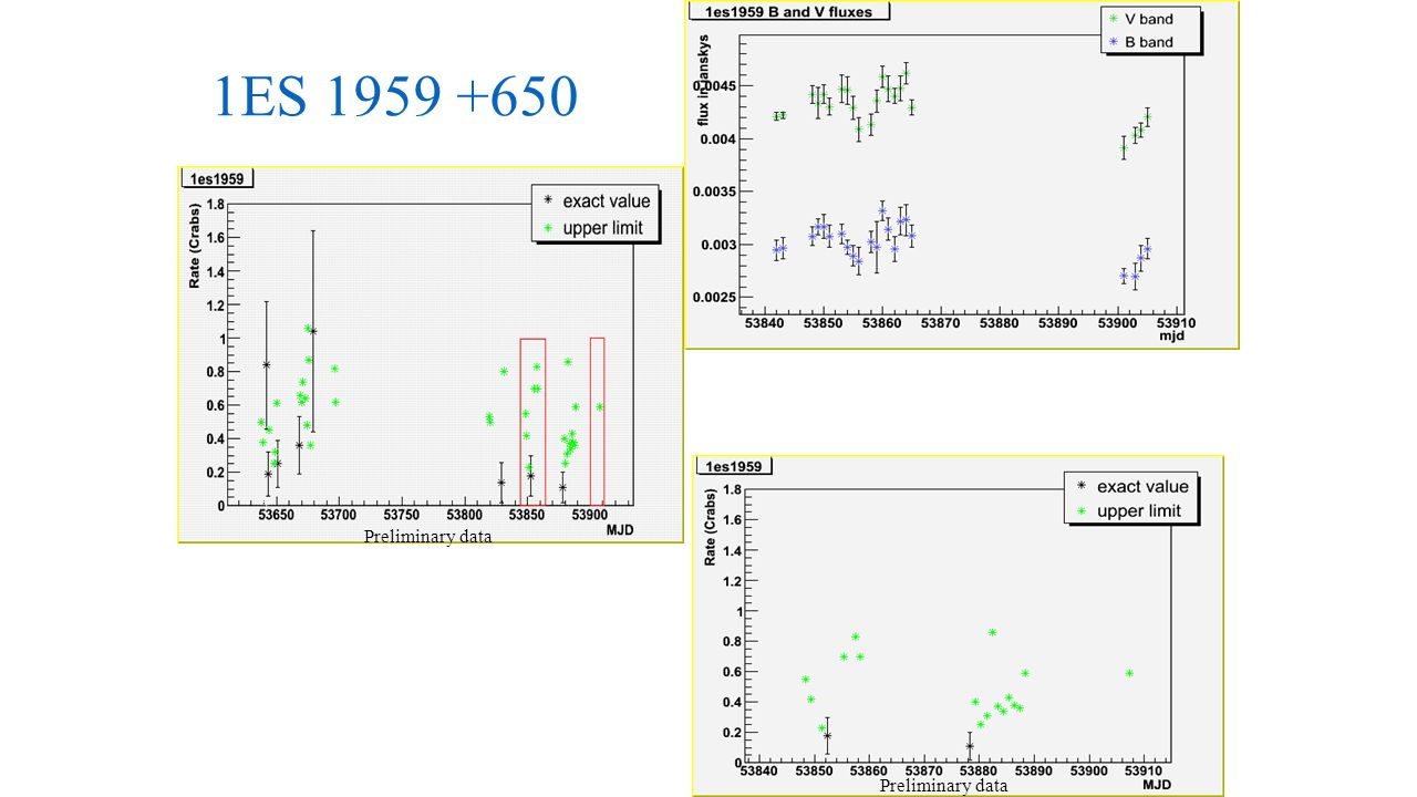 1ES 1959 +650 Above: WIYN optical data for 18 Apr – 10 May & 15 June – 19 June 2006 Below: Whipple data for the same period Above: Whipple gamma-ray data Nov 05 – Jun 06.