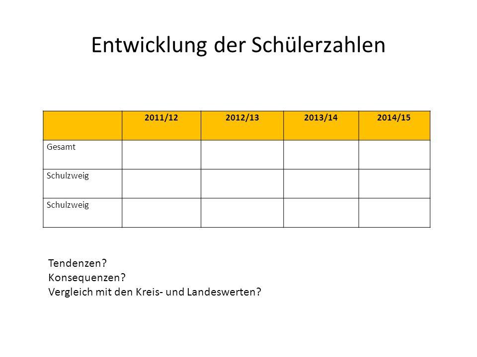 Entwicklung der Schülerzahlen 2011/122012/132013/142014/15 Gesamt Schulzweig Tendenzen? Konsequenzen? Vergleich mit den Kreis- und Landeswerten?