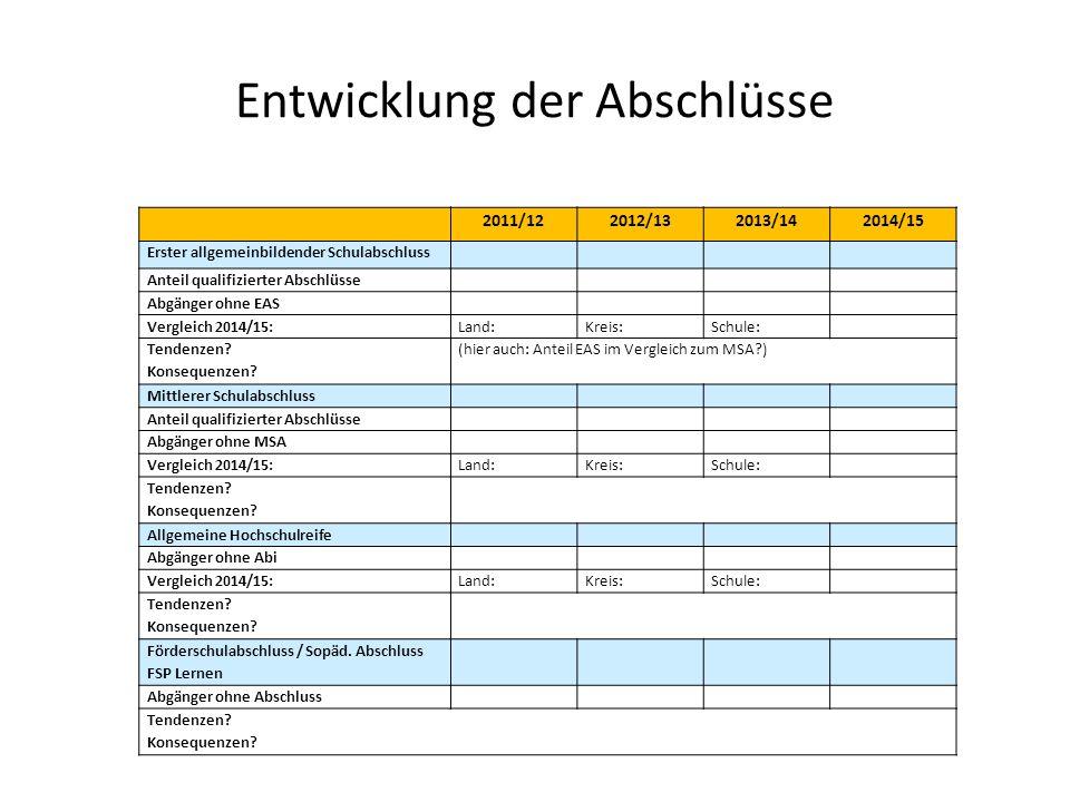 Entwicklung der Abschlüsse 2011/122012/132013/142014/15 Erster allgemeinbildender Schulabschluss Anteil qualifizierter Abschlüsse Abgänger ohne EAS Ve