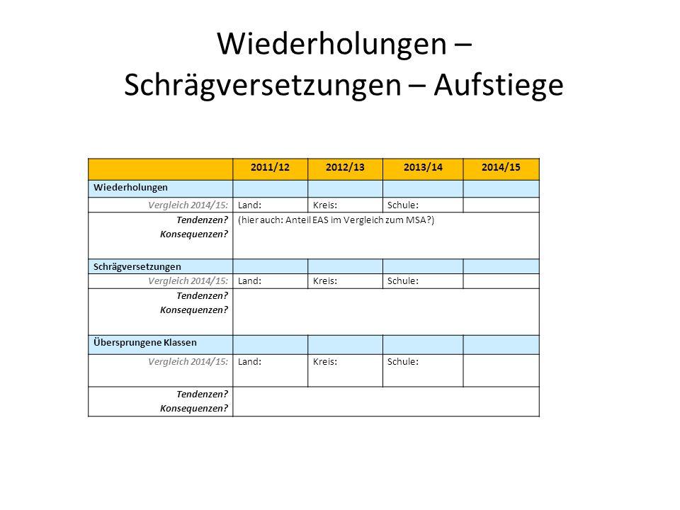Wiederholungen – Schrägversetzungen – Aufstiege 2011/122012/132013/142014/15 Wiederholungen Vergleich 2014/15:Land:Kreis:Schule: Tendenzen? Konsequenz