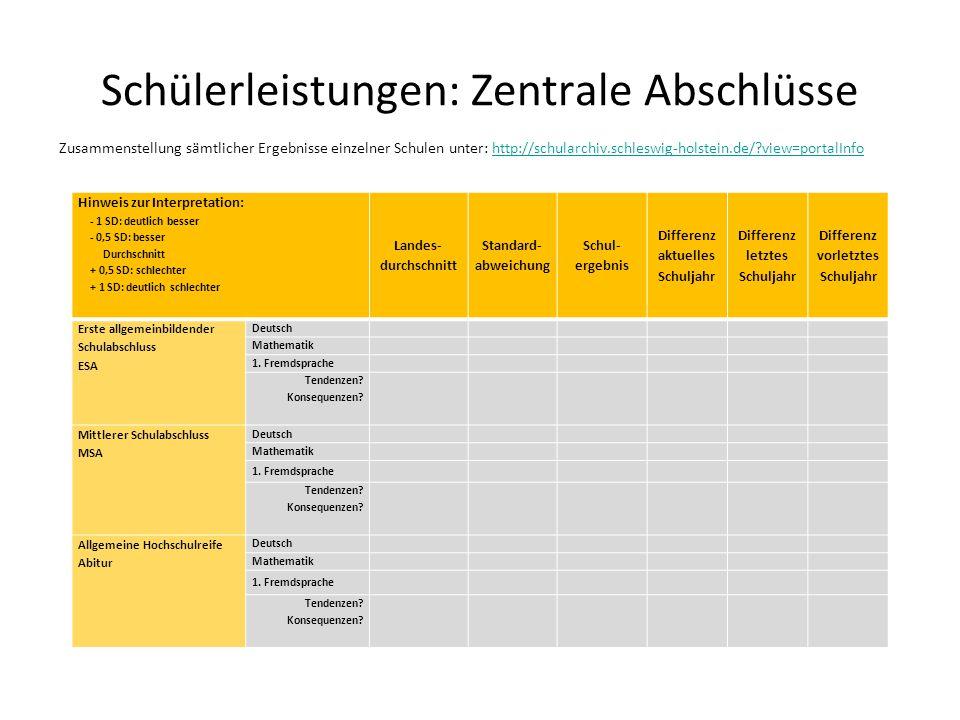 Schülerleistungen: Zentrale Abschlüsse Zusammenstellung sämtlicher Ergebnisse einzelner Schulen unter: http://schularchiv.schleswig-holstein.de/?view=
