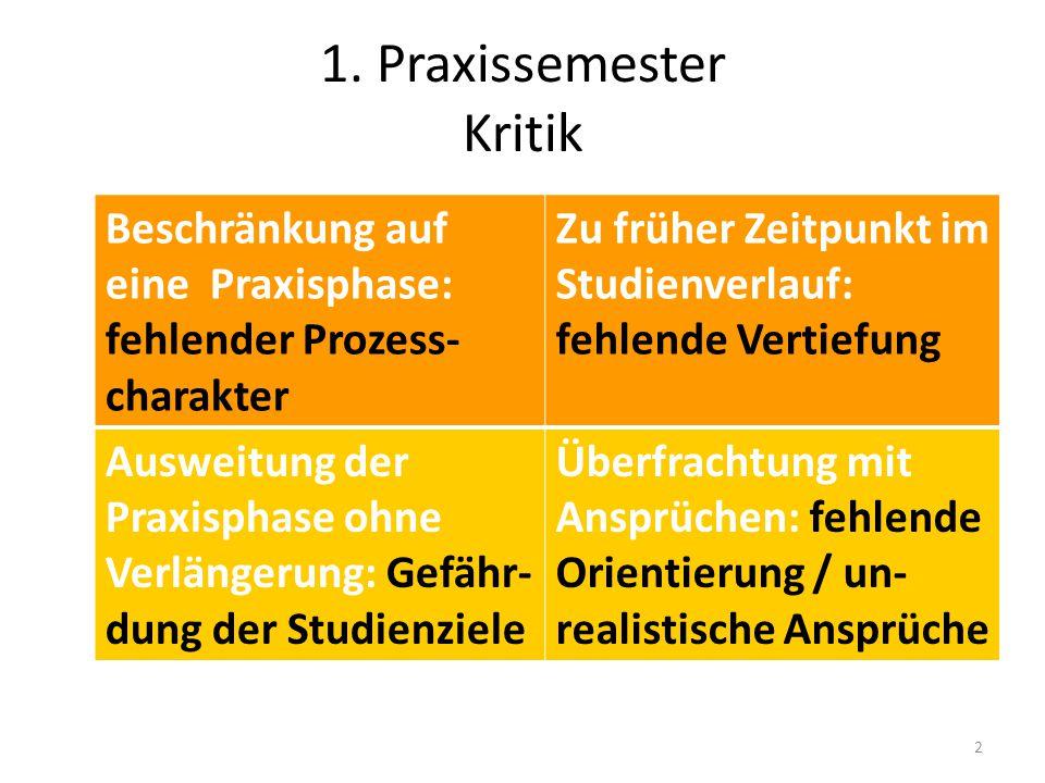 3 1.Sem 2.Sem 3.Sem 6.Sem 5.Sem 4.Sem LehramtsstudiumRef Praxis- semester Vertiefung 50 Std 250 Std Ps.