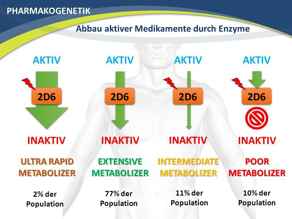 PHARMAKOGENETIK Abbau aktiver Medikamente durch Enzyme AKTIV 2D6 EXTENSIVE METABOLIZER AKTIV 2D6 INTERMEDIATE METABOLIZER AKTIV 2D6 POOR METABOLIZER AKTIV 2D6 ULTRA RAPID METABOLIZER 2% der Population 77% der Population 11% der Population 10% der Population INAKTIV