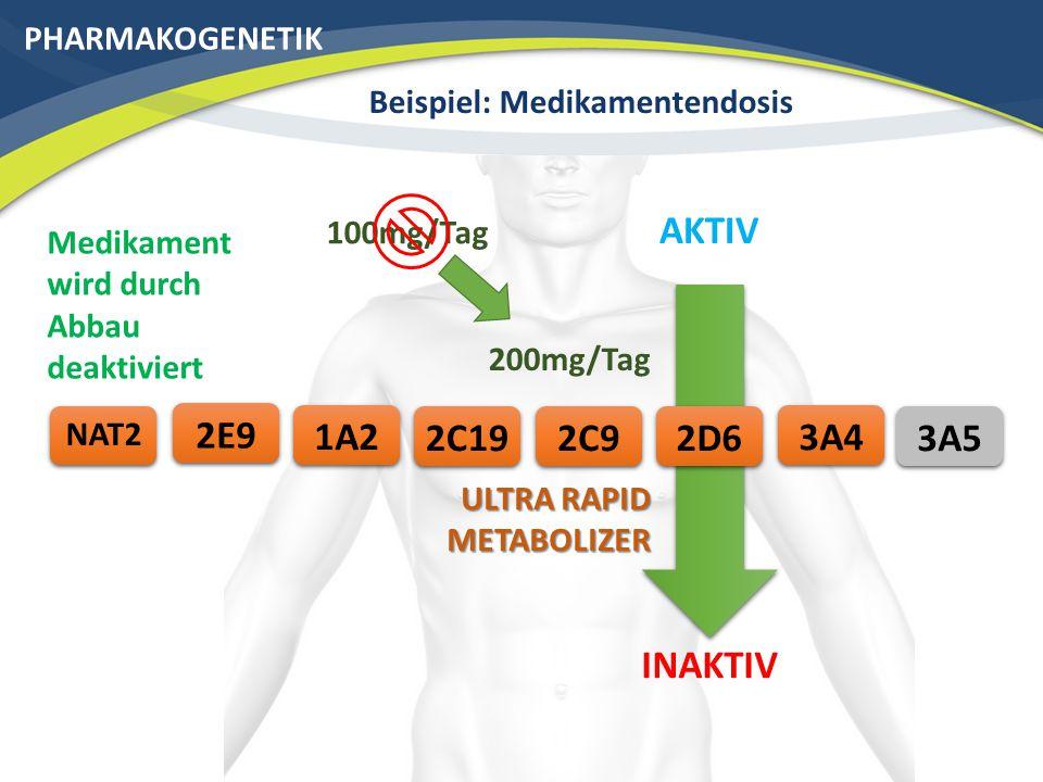 PHARMAKOGENETIK Beispiel: Medikamentendosis 3A42C192E9 NAT2 AKTIV 2C91A2 INAKTIV 200mg/Tag 100mg/Tag ULTRA RAPID METABOLIZER 2D6 Medikament wird durch Abbau deaktiviert 3A5