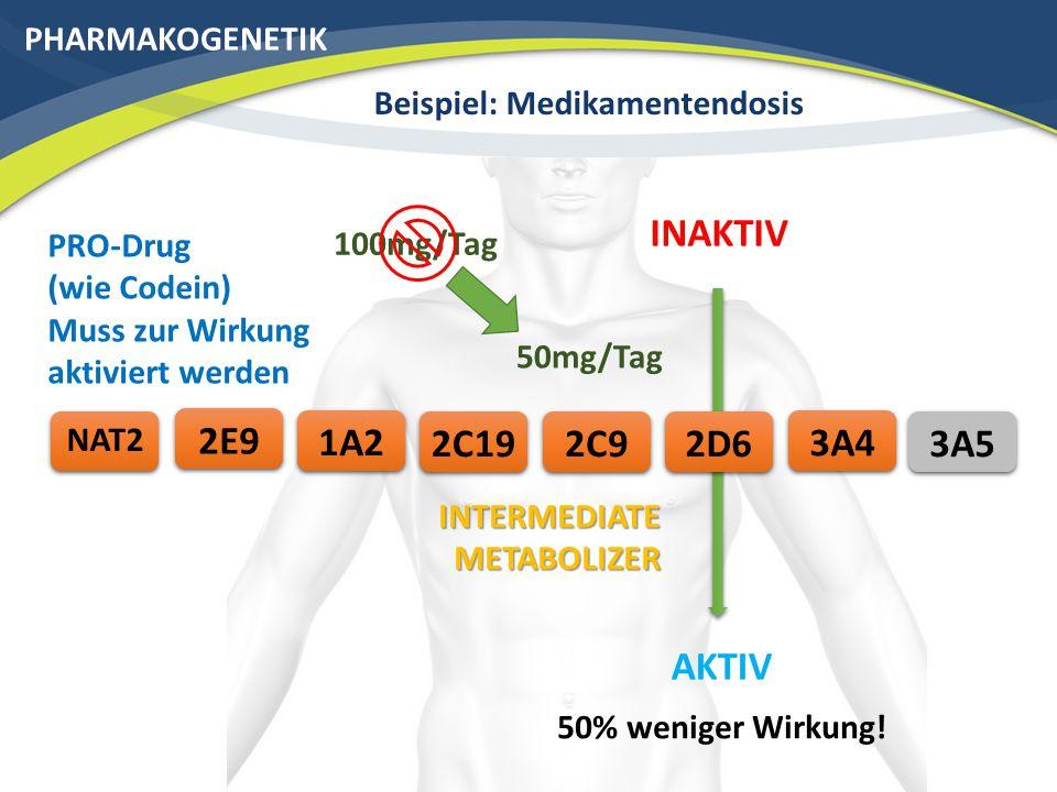 PHARMAKOGENETIK Beispiel: Medikamentendosis 3A42C192E9 NAT2 2C91A22D6 INTERMEDIATE METABOLIZER 50mg/Tag 100mg/Tag AKTIV INAKTIV PRO-Drug (wie Codein) Muss zur Wirkung aktiviert werden 50% weniger Wirkung.