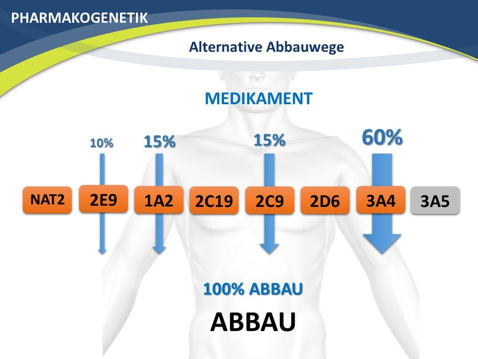 PHARMAKOGENETIK Alternative Abbauwege ABBAU 3A42C19 NAT2 2D6 MEDIKAMENT 2C91A22E9 60% 15% 10% 15% 40% ABBAU 3A5