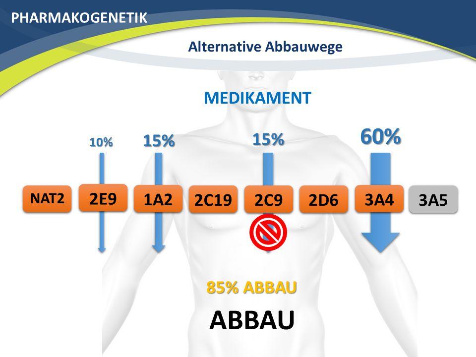 PHARMAKOGENETIK Alternative Abbauwege ABBAU 3A42C19 NAT2 2D6 MEDIKAMENT 2C91A22E9 60% 15% 10% 15% 75% ABBAU 3A5