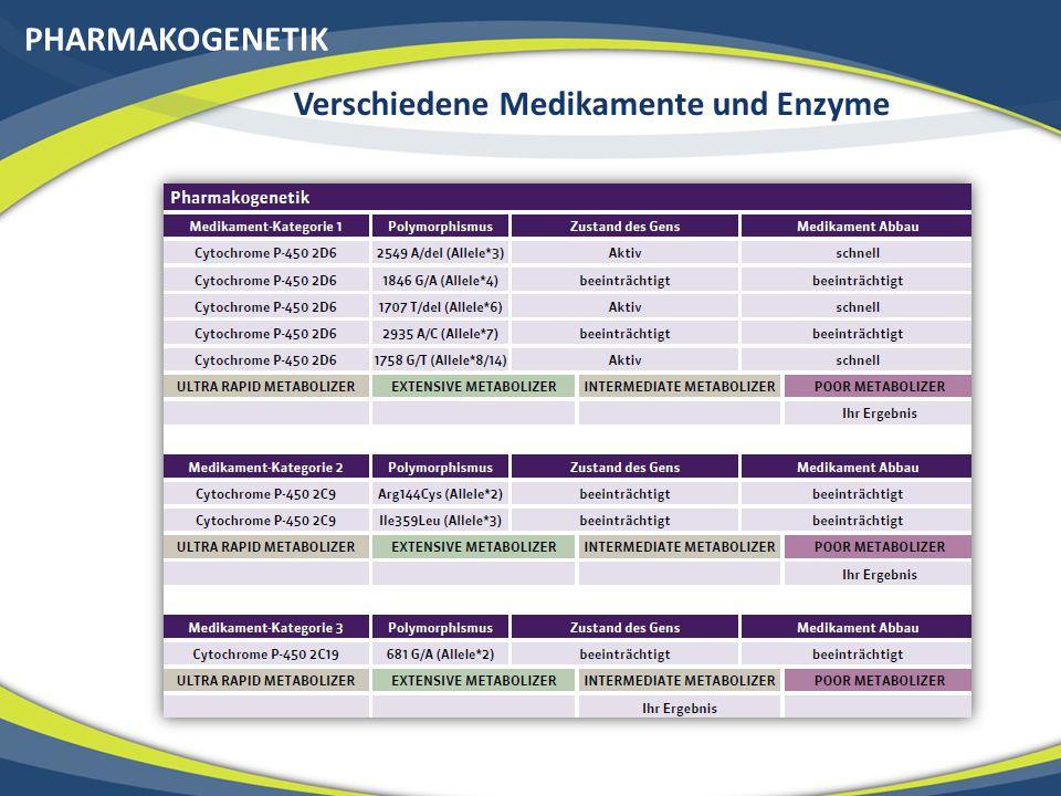 PHARMAKOGENETIK Verschiedene Medikamente und Enzyme