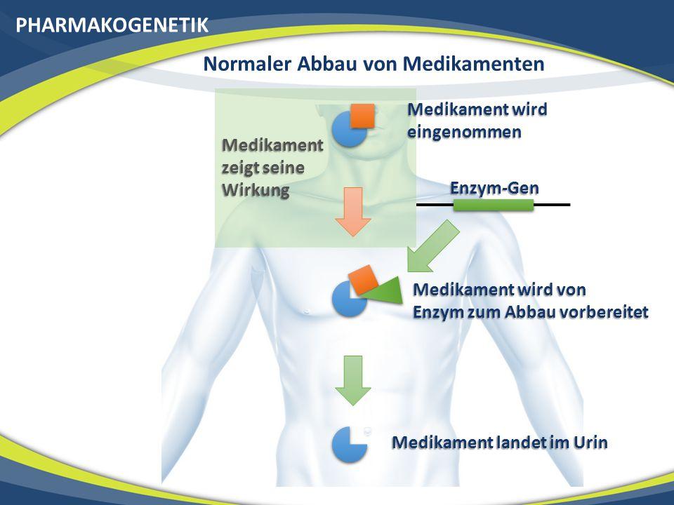 PHARMAKOGENETIK Medikament wird eingenommen Medikament wird von Enzym zum Abbau vorbereitet Medikament landet im Urin Enzym-Gen Medikament zeigt seine Wirkung Normaler Abbau von Medikamenten