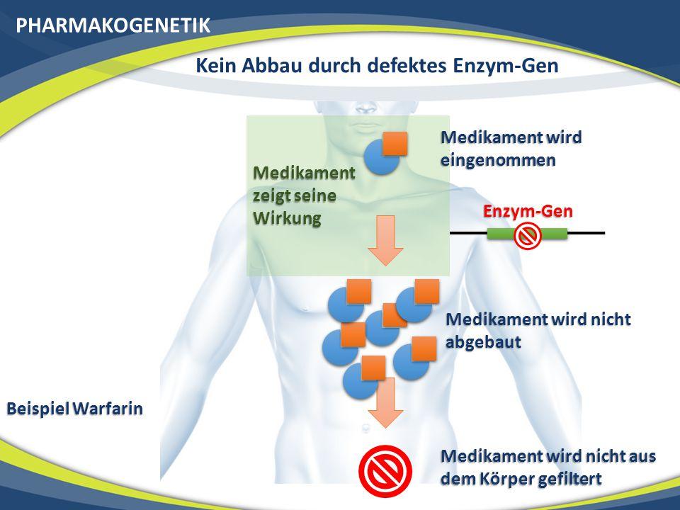 PHARMAKOGENETIK Medikament wird eingenommen Medikament wird nicht abgebaut Enzym-Gen Medikament zeigt seine Wirkung Medikament wird nicht aus dem Körper gefiltert Beispiel Warfarin Kein Abbau durch defektes Enzym-Gen