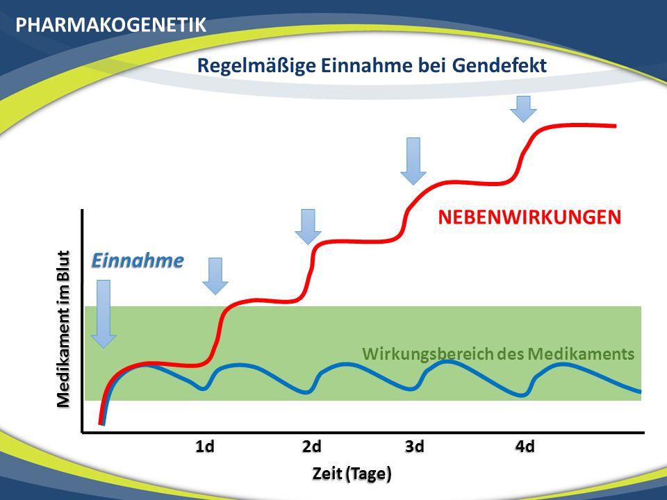 PHARMAKOGENETIK Wirkungsbereich des Medikaments Medikament im Blut Zeit (Tage) 1d 2d 3d 4d Einnahme NEBENWIRKUNGEN Regelmäßige Einnahme bei Gendefekt