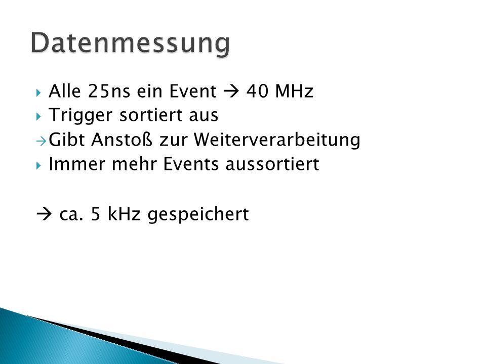  Alle 25ns ein Event  40 MHz  Trigger sortiert aus  Gibt Anstoß zur Weiterverarbeitung  Immer mehr Events aussortiert  ca.