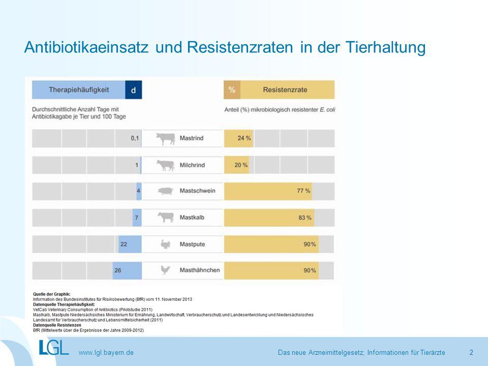 www.lgl.bayern.de Arzneimittelverbrauch in Deutschland und Europa Third ESVAC report 2011 Das neue Arzneimittelgesetz; Informationen für Tierärzte3