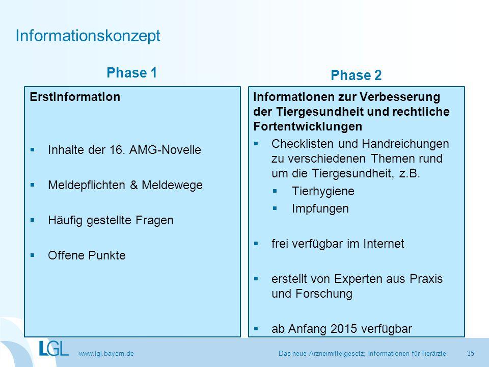 www.lgl.bayern.de Informationskonzept Das neue Arzneimittelgesetz; Informationen für Tierärzte35 Phase 1 Erstinformation  Inhalte der 16. AMG-Novelle